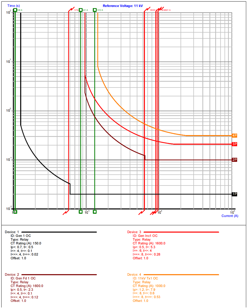 Substations/Network Studies | Profound Engineering
